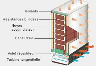 Chauffage Electrique Radiateur Electrique Seche Serviette A Prix Discount